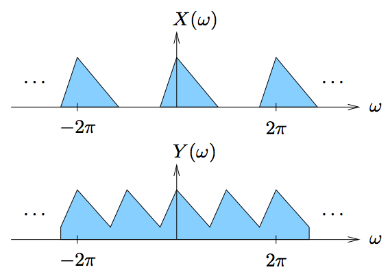 This figure contains two cartesian graphs, each plotting a horizontal axis ω and vertical axis X(ω) in the first and Y(ω) in the second. The first graph contains three identical triangles that are evenly spaced with one side sitting on the horizontal axis. The top vertex's horizontal position is measured and labeled as -2π, 0 and 2π from left to right. There are ellipses to the left and right of these triangles indicating that the pattern may continue horizontally in both directions. The second graph is a series of five connected triangular-shaped waves, where the peaks all reach the same height, and the troughs all to the same height, both above the horizontal axis. The graphs shows that the first peak occurs at a ω value of -2π, the third occurs at 0, and the fifth occurs at 2π. There are ellipses at the ends of these waves, indicating that the pattern may continue beyond the displayed portion of the graph.