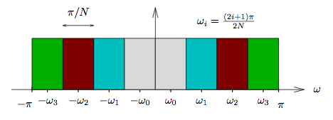 This figure is a cartesian graph, with horizontal axis ω, and an unlabeled vertical axis. The graph consists of eight colored, connected rectangles of identical dimension, beginning. The rectangles all have one side drawn on the base of the graph. The leftmost rectangle's left side is located at a ω-value of -π, and the rightmost rectangles right side is located at a ω-value of π. The midpoint along the horizontal axis of each rectangle is labeled from left to right as -ω_3, -ω_2, -ω_1, -ω_0, ω_0, ω_1, ω_2, and ω_3. The rectangles from left to right are colored green, red, blue, grey, grey, blue, red, green. Above the left side of the graph is a horizontal arrow pointing in both directions, labeled π/N. Above the right side of the graph is the equation ω_i = [(2i + 1)π]/2N.