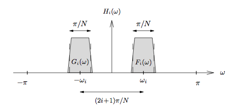 this figure is a graph with horizontal axis ω and vertical axis H_i(ω). The horizontal axis establishes wide boundaries of -π and π. Below the graph is a horizontal arrow pointing in both directions, labeled (2i + 1)π/N. There are two shaded trapezoids located on the graph, with their base drawn on the horizontal axis. The trapezoid on the left is labeled G_i(ω), and the midpoint of its base is labeled with a horizontal value -ω_i. The trapezoid on the right is labeled F_i(ω), and the midpoint of its base is labeled with a horizontal value ω_i. Above both trapezoids are horizontal arrows pointing in both directions, labeled π/N.