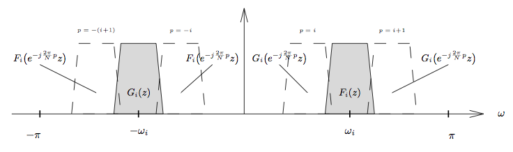 This figure is identical to the preceding figure, except that there are now four dashed trapezoids, one on each side of each of the shaded trapezoids. The bases slightly overlap on both sides with the shaded trapezoids. The trapezoids to the left and right of G_i(z) are labeled F_i(e^(-j(2π/n)p)z), and the trapezoids to the left and right of F_i(z) are labeled G_i(e^(-j(2π/n)p)z). Above the dashed trapezoids are small captions that read from left to right, p = -(i + 1), p = -i, p = i, and p = i + 1.