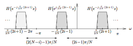 This figure is a cartesian graph with horizontal axis ω. There are three identical shaded trapezoids of similar shape to those trapezoids in the previous figure. Two of the trapezoids are located in the second quadrant, and the other is above the first and third trapezoids is the title H(e^(-j(π/2N)(2i + 1))z), and above the second is the title  H(e^(j(π/2N)(2i + 1))z). The midpoint of the bases of these trapezoids are measured as follows: the leftmost's horizontal position is (π/2N)(2i + 1) - 2π, the second trapezoid's midpoint is (-π/(2N))(2i - 1), and the rightmost is (π/2N)(2i + 1). Below these trapezoids are two horizontal lines with arrows pointing in either direction. The first line is labeled (2(N - i) -1)π/N, and the second is labeled (2i - 1)π/N.