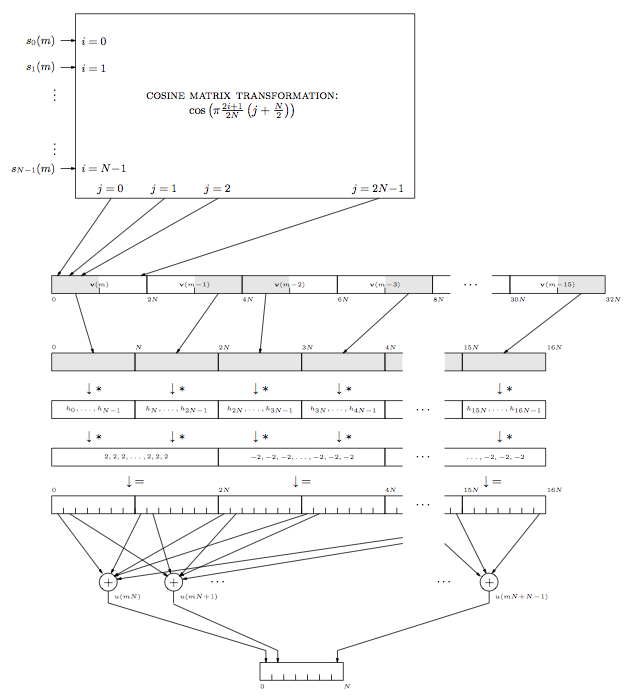 This is another complex flowchart that generally moves in the reverse direction of the encoder flowchart in figure 25. The chart begins with the large cosine matrix transformation box, containing the same labels, then points down at a row of connected boxes labeled from v(m) to v(m - 15). Below these boxes are a series of shaded, but unlabeled boxes. Below these are the arrows with asterisks, which point at boxes  containing the h_subscript labels. Below these are more asterisk arrows, which point at the boxes with the series of 2's or -2's. Below these are the equal sign arrows which point down at the boxes with the hash marks. From the hash marks are arrows that point at each circle containing a plus sign, and from each circle there is an arrow pointing down at a final single rectangle containing six hash marks (8 including the sides of the rectangle) numbered from 0 to N.