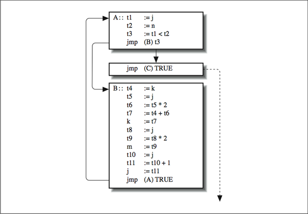 This figure is comprised of three blocks containing lines of code. The first reads A : : as a title, then the first column reads t1, t2, t3, jmp. The second column reads := j, := n, := t1 less than t2, (B) t3. The second block contains two items that fit the same columns as in the first block. In the first column is jmp, and in the second, (C) TRUE. In the third block are the same columns, this time headed as B : :. The first column reads, t4, t5, t6, t7, k, t8, t9, m, t10, t11, j, jmp. The second column reads := k, := j, := t5 * 2, := t4 +t6, := t7, := j, := t8 * 2, := t9, := j, := t10 + 1, := t11, (A) TRUE. There is an arrow pointing from the first block to the second block, and another arrow pointing from the first block to the third block. There is an arrow pointing from the end of the third block to the beginning of the first block. And there is a dashed arrow pointing out from the right of the second block straight down away from the blocks.