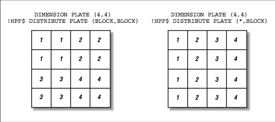 This figure shows two grids of numbered boxes. Both are titled with two lines of code. The grid on the left, with code (Block, Block), has sixteen boxes, four boxes each numbered 1, 2, 3, and 4, and the numbers are organized in quadrants. The grid on the right, with code (*, block), has sixteen boxes, four boxes each numbered 1, 2, 3, and 4, and the numbers are organized in columns.