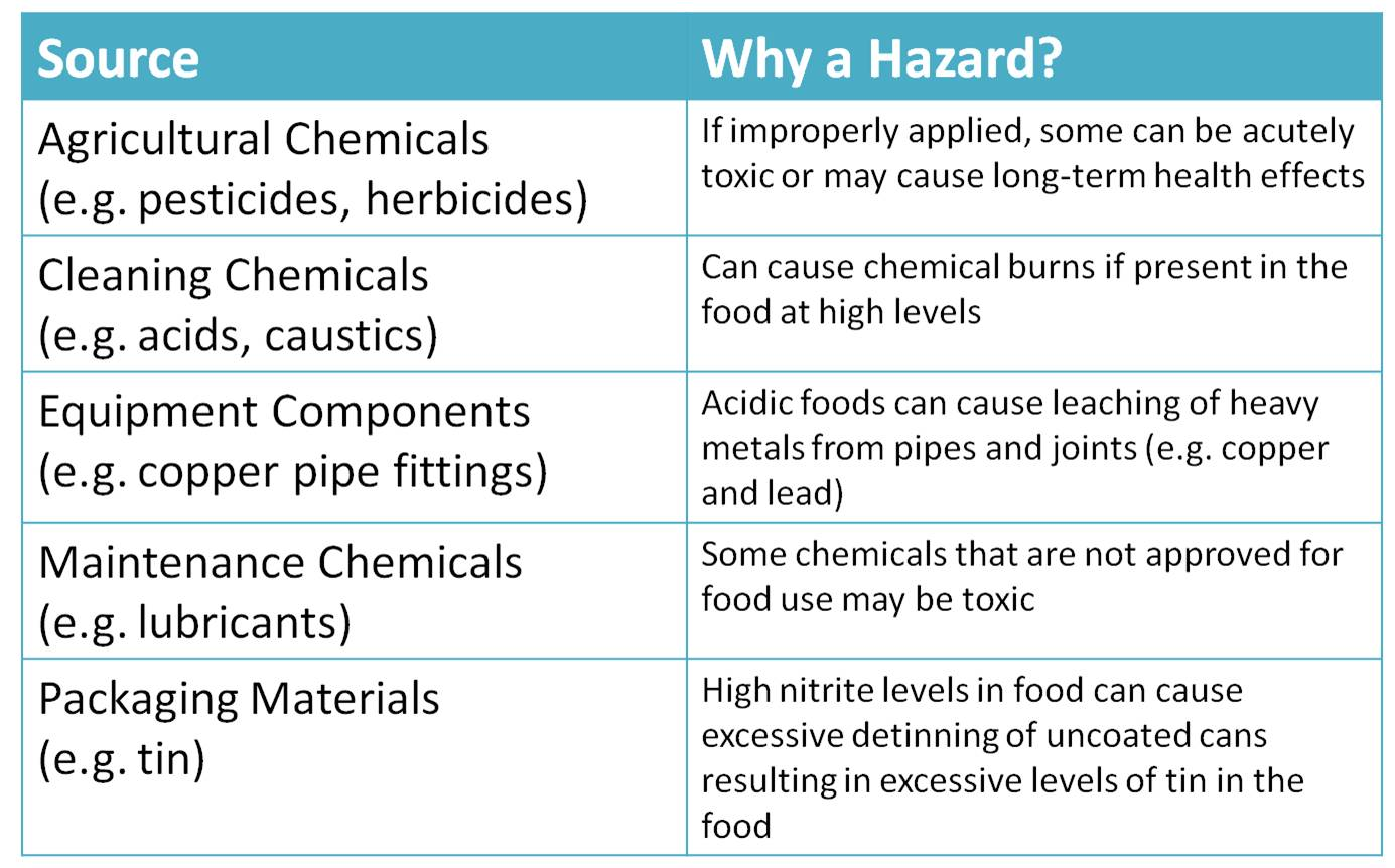 Hazards from chemical sources.