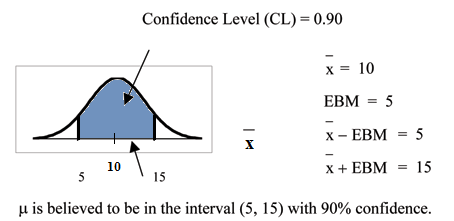 Normal distribution curve with values of 5 and 15 on the x-axis. Vertical upward lines from points 5 and 15 extend to the curve. The confidence interval area between these two points is equal to 0.90.