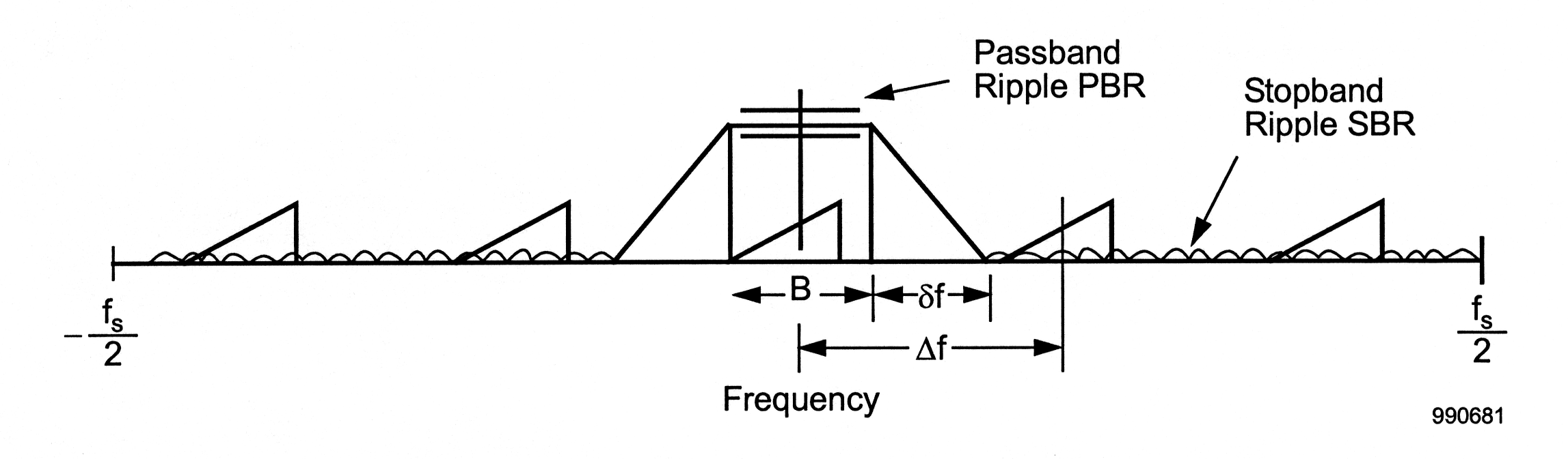 This graph consist of a horizontal line labeled Frequency spanning the length of the image with its extremes labeled -f_s/2 on the left and  f_s/2 on the right. There are five right triangles spaced at equal distances from each other sitting on the line. On top of the line there is also a waveform running across the horizontal line. The waveform continues past the first two triangles and then the wave and then ends at a large right triangle next to the middle smaller right triangle. On the other side of this triangle is another large right triangle that is turned the opposite direction with its right angle on the bottom left. The expanse between the far right of the large triangle of the left and the far left of the right triangle is labeled below the horizontal line and is labeled B. In the middle of the small middle triangle is a line that extends vertically and then intersect a line that connects the top corners of the large triangles. The middle line extending from the center circle is also crosses two parallel horizontal lines. An arrow points to these horizontal lines and labels it Passband Ripple PBR. The expanse between the beginning and the end of the right large triangle is labeled below the horizontal line as sf. The expanse from the center of the line to the middle of the second little triangle from the right. it is labeled delta f. On the right side of the large right triangle the waveform begins again. Between the right two triangles is labeled Stopband Ripple SBR.