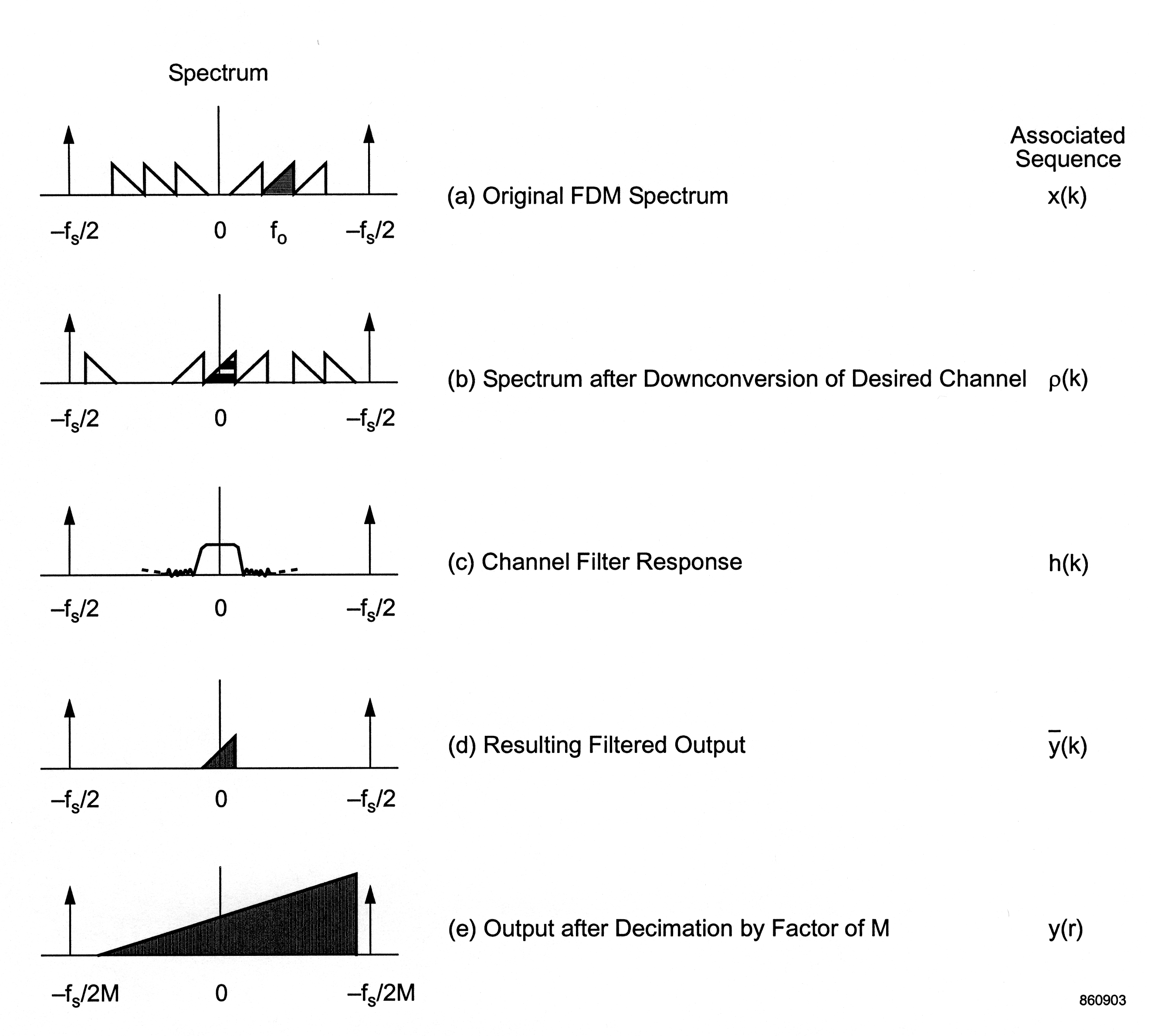 Figure two is a five-part diagram of graphs with descriptions. Each graph plots f_0 on the horizontal axis, only displaying the first and second quadrants, and the horizontal axis ranges in value from -f_s/2 to f_s/2. The first graph, titled (a) Original FDM Spectrum, and described as the associated sequence x(k), is a graph of six congruent right triangles with bases on the horizontal axis. Three right triangles in the second quadrant face the center of the graph with their right angles on the left. Three right triangles in the first quadrant face the center of the graph with their right angles on the right. The center triangle in the first quadrant is shaded black. The second graph, titled (b) Spectrum after Downconversion of Desired Channel, and described as the associated sequence ρ(k), is a graph of six congruent right triangles with bases on the horizontal axis, but unlike (a), they are scattered in a less symmetric pattern. Far on the left is the first right triangle, with its right angle on the left. Just before, just after, and on the vertical axis are the next three triangles, all facing to the right with their right angles on the right side. The center triangle in this series is shaded black. A final two triangles further to the right in the first quadrant face away from the vertical axis with their right angles on the left. The third graph, titled (c) Channel Filter response, and described as the associated sequence h(k), contains a short wavering graph with a flat peak centered on the vertical axis. The fourth graph, titled (d) Resulting Filtered Output, and described  as the associated sequence y-bar(k), contains one small black right triangle centered at the origin with its right angle on the right side. The fifth graph, titled (e) Output after Decimation by Factor of M, and described as the associated sequence y(r), contains a large shaded right triangle with a base approximately twice as long as its height, with its base centered in the graph at the vertical axis.