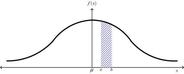 A graph of the Normal distribution.