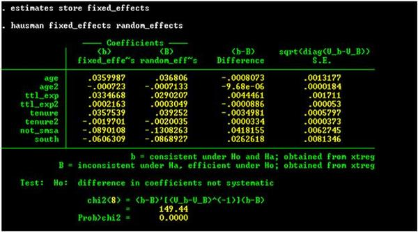 Stata output from the Hausman test.