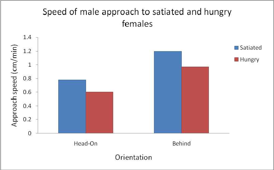chart comparing female hunger treatment to male approach