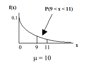 Exponential graph with the curved line beginning at point (0, 0.1) and curves down towards point (∞, 0). Two vertical upward lines extend from point 9 and 11 to the curved line. The probability area occurs between point 9 and 11.