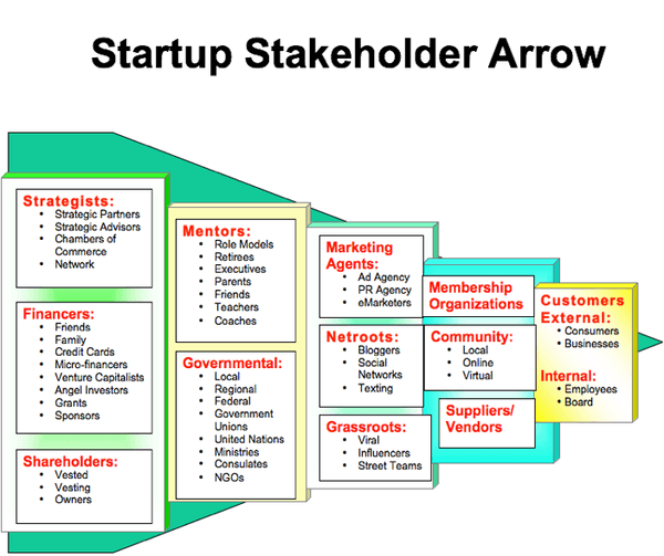 Groups of lists that, when put together, form an arrow pointing to the right. The first group of lists contain strategists, financers, and shareholders. The list of strategists contains strategic planners, strategic advisors, chambers of commerce, and network. The list of financers contains friends, family, credit cards, micro-managers, venture capitalists, angel investors, grants, and sponsors. The list of shareholders contains vested, vesting, and owners. The second group contains mentors and governmental. The list of mentors contains role models, retirees, executives, parents, friends, teachers, and coaches. The list of governmental contains local, regional, federal, government unions, united nations, ministries, consulates, and NGOs. The third group contains lists of marketing agents, netroots, and grassroots. The list of marketing agents contains ad agency, pr agency, and emarketers. The list of netroots contains bloggers, social networks, and texting. The list of grassroots contains viral, influencers, and street teams. The fourth group contains membership organizations, community, which is composed of local, online, and virtual, and suppliers or vendors. The fifth and final group contains external customers and internal customers. The external are consumers and businesses, and the internal are employees and board.