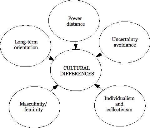 Long-term orientation, power distance, uncertainty avoidance, individualism and collectivism, and masculinity and femininity all relate as a dimension to a central theme of cultural differences.