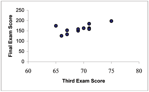 Scatterplot of exam scores with the third exam score on the x-axis and the final exam score on the y-axis.