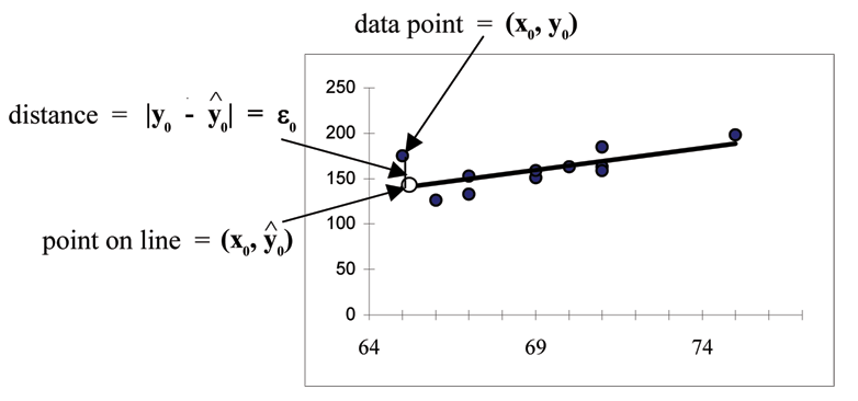 Scatterplot of the exam scores with a line of best fit tying in the relationship between the third exam and final exam scores. A specific point on the line, specific data point, and the distance between these two points are used in order to show an example of how to compute the sum of squared errors in order to find the points on the line of best fit.