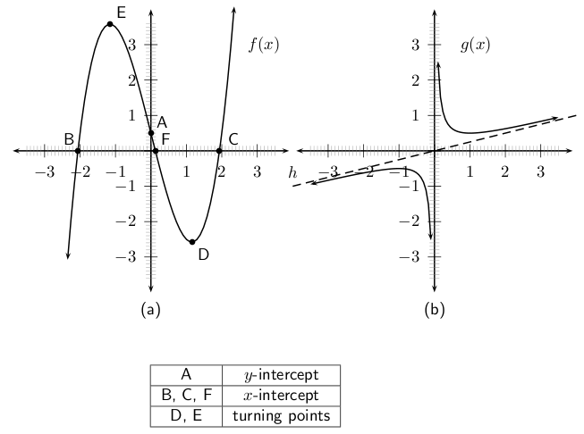 Investigation : drawing graphs and the cartesian plane By