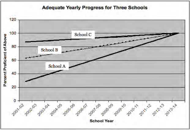 Three linear lines each reaching 100% proficiency in 2013-2014, but beginning at different points in 2001-2002. School A begins at 30% proficiency, School B begins at 60%, and School C begins at 85%.