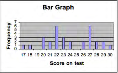 A histogram of the frequency distribution of a test, showing that scores 22 and 27 were the most frequent.