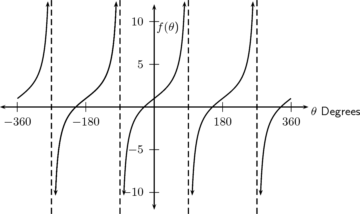 Asymptotes, Graphs of trig functions, By OpenStax (Page 3/3