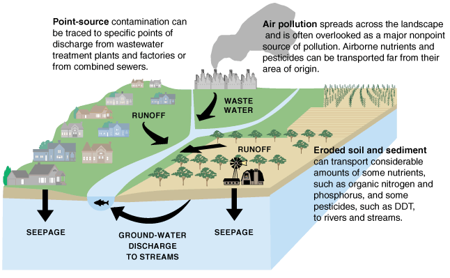 Diagram showing contamination to water can come from many sources