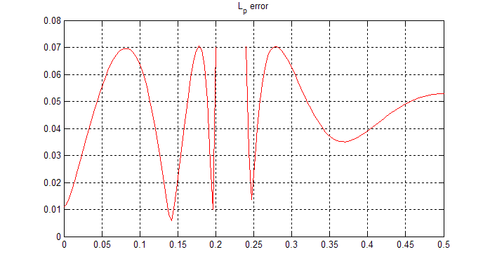 A graph labeled L_p error. There is one wave form present in the graph, and it is identified by a solid red line. The wave starts at (0.01,0) rises to (0.075,0.07) falls to (0.14,0.005). The wave continues by rising to (0.18,0.07) drops to (0.2,0.01) and rises to (0.2,0.07). The wave stops here and then the wave begins again at (0.24,0.07) and then drops to (0.25,0.015) and then rises to (0.27,0.07). Finally it drops to (0.35,0.037) and then exits the graphs at (0.5,0.05).