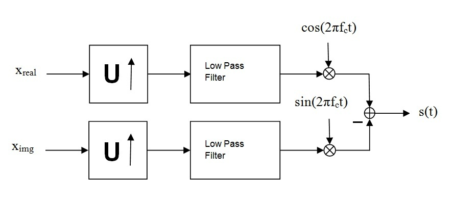 0 1 Quadrature amplitude modulation (qam) By OpenStax