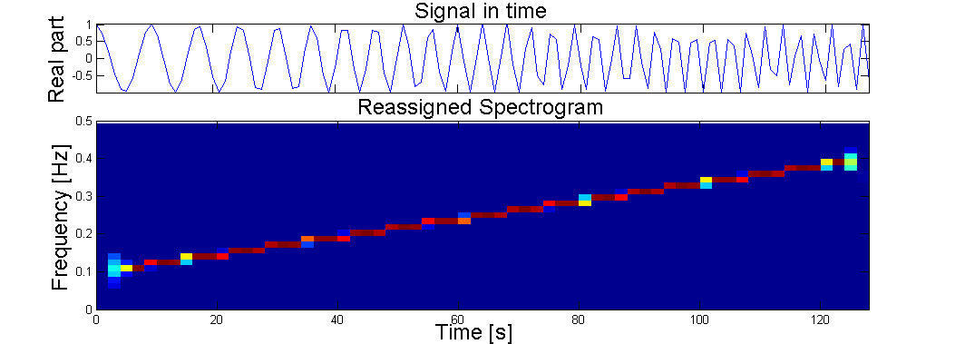 The Reassigned Spectrogram of a Chrip Signal
