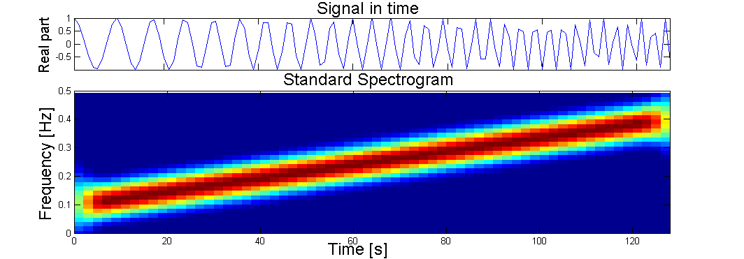 The Normal Spectrogram of a Chirp Signal