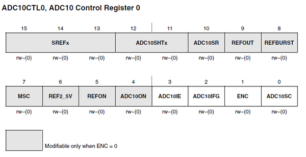 Register diagram of the ADC10CTL0 register.