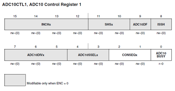 Register diagram of the ADC10CTL1 register.
