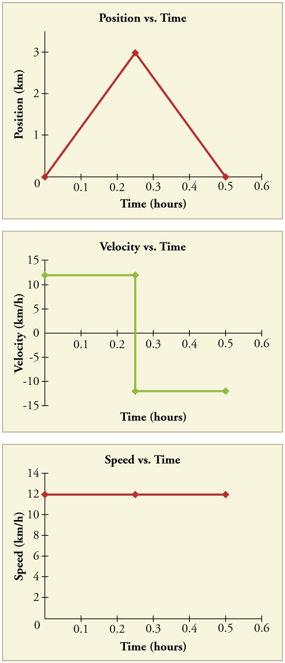 Three line graphs. First line graph is of position in kilometers versus time in hours. The line increases linearly from 0 kilometers to 6 kilometers in the first 0 point 25 hours. It then decreases linearly from 6 kilometers to 0 kilometers between 0 point 25 and 0 point 5 hours. Second line graph shows velocity in kilometers per hour versus time in hours. The line is flat at 12 kilometers per hour from time 0 to time 0 point 25. It is vertical at time 0 point 25, dropping from 12 kilometers per hour to negative 12 kilometers per hour. It is flat again at negative 12 kilometers per hour from 0 point 25 hours to 0 point 5 hours. Third line graph shows speed in kilometers per hour versus time in hours. The line is flat at 12 kilometers per hour from time equals 0 to time equals 0 point 5 hours.