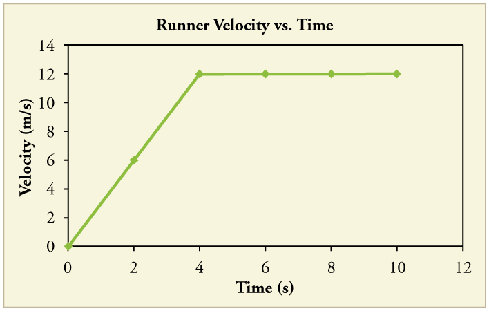 Line graph of velocity versus time. The line has two legs. The first has a constant positive slope. The second is flat, with a slope of 0.