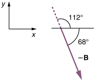 A vector labeled negative B is inclined at an angle of sixty-eight degrees below a horizontal line. A dotted line in the reverse direction inclined at one hundred and twelve degrees above the horizontal line is also shown.