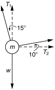 An object of mass m is shown being pulled by two ropes. Tension T sub two acts toward the right at an angle of ten degrees above the horizontal. Another rope makes an angle fifteen degrees to the left of the vertical direction, and tension in the rope is T sub one, shown by a vector arrow. Weight w is acting vertically downward.