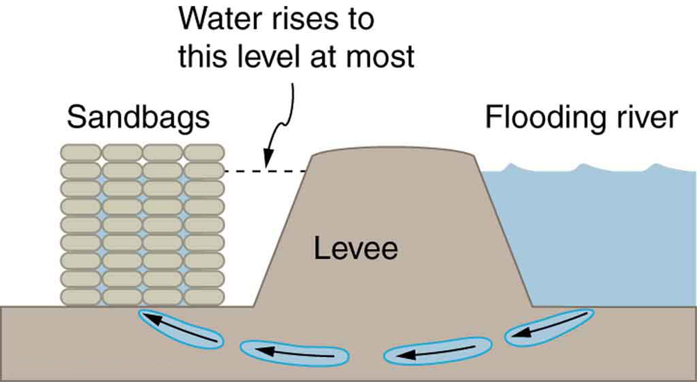 The figure shows a flooding river on the extreme right, with a levee set up on its left, and sandbags are stacked on the left of the levee. The height of the levee and that of the stacked sandbags is greater than the water level of the flooding river, so the water does not flow over their tops, but a leak under the levee allows some water to flow under it and reach the sandbags.
