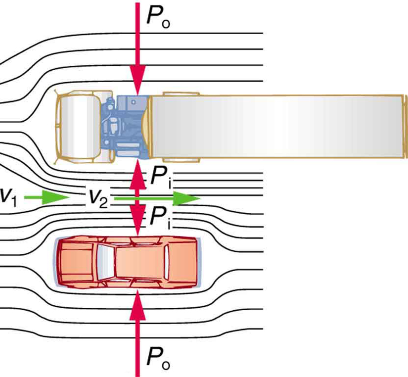 An overhead view of a car passing by a truck on a highway toward left is shown. The air passing through the vehicles is shown using lines along the length of both the vehicles. The lines representing the air movement has a velocity v one outside the area between the vehicles and velocity v two between the vehicles. v two is shown to be greater than v one with the help of a longer arrow toward right. The pressure between the car and the truck is represented by P i and the pressure at the other ends of both the vehicles is represented as P zero. The pressure P i is shown to be less than P zero by shorter length of the arrow. The direction of P i is shown as pushing the car and truck apart, and the direction of P zero is shown as pushing the car and truck toward each other.