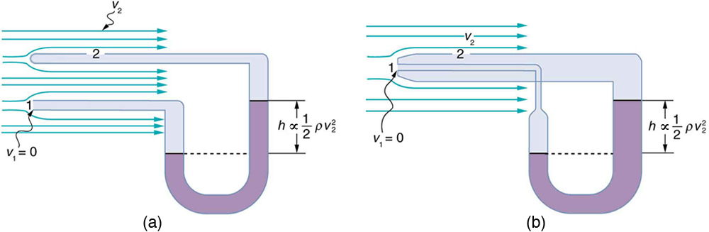 Part a shows a U-shaped manometer tube connected to ends of two tubes which are placed close together. Tube one is open on the end and shows a velocity v one equals zero at the end. Tube two has an opening on the side and shows a velocity v two across the opening. The level of fluid in the U-shaped tube is more on the right side than on the left. The difference in height is shown by h. Part b of the figure shows a velocity measuring device a pitot tube. Two coaxial tubes, one broader outside and other narrow inside are connected to a U-shaped tube. The U-shaped tube is also narrow at one end and broader at the other. The narrow end of the U-shaped tube is connected to the narrow inner tube and the broader end of the U-shaped tube is connected to the broader outer tube. The tube one has an opening at one of its edges and the velocity of the fluid at the end is v one equals zero. Tube two has an opening on the side and shows a velocity v two across the opening. The level of fluid in the U-shaped tube is more on the right side than on the left. The difference in height is shown by h.