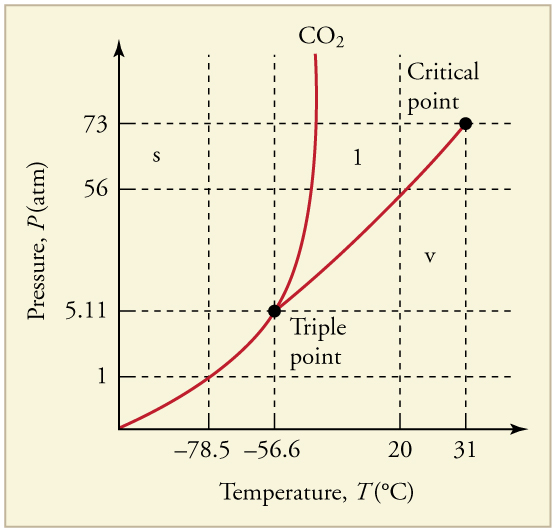 The phase diagram (pressure versus temperature graph showing the three phases) for carbon dioxide. The triple point is five point one one atmospheres and negative fifty-six point six degrees Celsius. The critical point is seventy-three atmospheres and thirty-one degrees C. The phase change from solid to vapor at standard pressure of one atmosphere is negative seventy-eight point five degrees C.