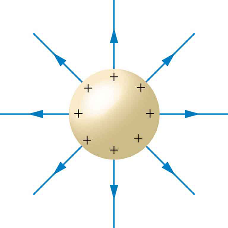 A positively charged sphere is shown and positive charges are distributed all over the surface. Electric field lines emanate from the sphere in the space shown by the vector arrow pointing outward.