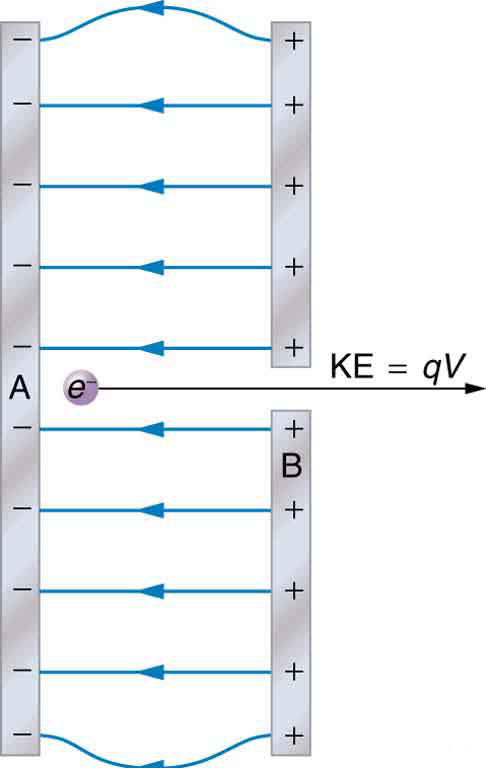 In an electron gun the electrons move from the negatively charged plate to the positively charged plate. Their kinetic energy will be equal to the potential energy.