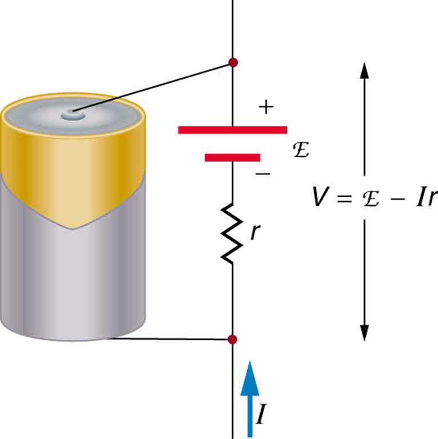 This diagram shows a battery with a schematic indicating the e m f, represented by script E, and the internal resistance r of the battery. The voltage output of the battery is measured between the input and output terminals and is equal to the e m f minus the product of the current and the internal resistance.