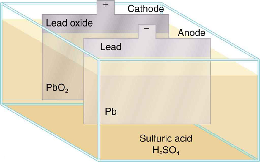A simplified view of a battery shows a rectangular container of sulfuric acid with two thin upright metal plates immersed in it, one made of lead and the other made of lead oxide. Each plate projects above the liquid line, providing a positive or negative terminal above the battery. The positive terminal is labeled as the cathode, and the negative terminal is labeled as the anode.