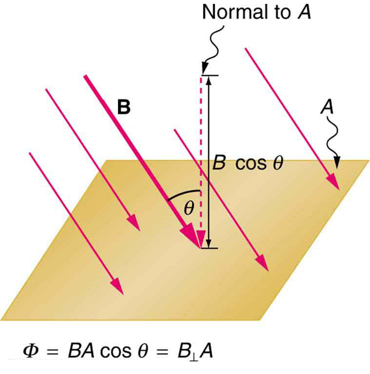 Figure shows a flat square shaped surface A. The magnetic field B is shown to act on the surface at an angle theta with the normal to the surface A. The cosine component of magnetic field B cos theta is shown to act parallel to the normal to the surface.