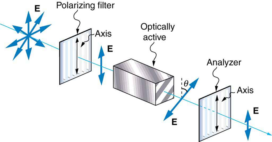 The schematic shows an initially unpolarized ray of light that passes through three optical elements. The first is a vertical polarizer, so the electric field is vertical after the ray passes through it. Next comes a block that is labeled optically active. Following this block the electric field has been rotated by an angle theta with respect to the vertical. In the schematic this angle is about forty five degrees. Finally, the ray passes through another vertical polarizer that is labeled analyzer. A shorter and vertically oriented electric field appears after this element.