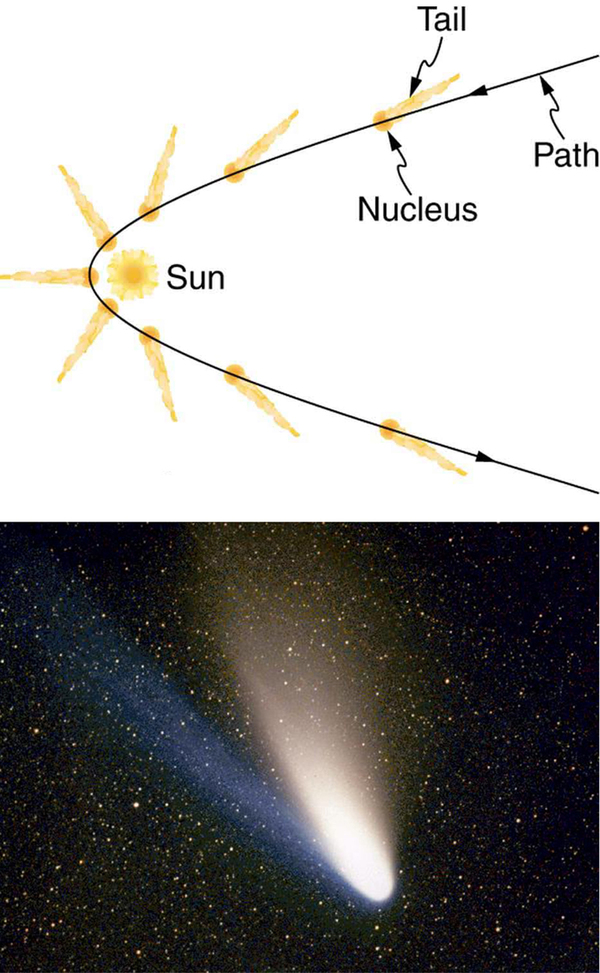 (a) Trajectory of a comet with a nucleus and tail as it passes by the Sun is shown as a partial parabolic path with Sun near the vertex of the parabolic path. (b) The photograph of a moving Hale Bopp comet in space is shown as bright lighted object.