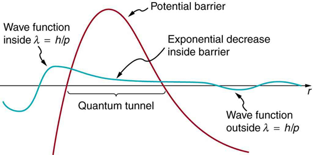 The image shows wave function curve and potential barrier quantum tunnel region. When the wave function curve passes through potential barrier it decreases exponentially.