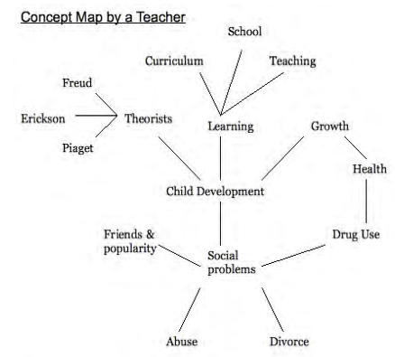 A teacher's concept map, connecting social problems, drug use, growth, child development, and much more.
