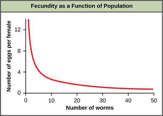 Graph of fecundity as a function of population plots number of eggs per female versus number of worms. The number of eggs decreases rapidly at first, then levels off between 30 to 50 worms.