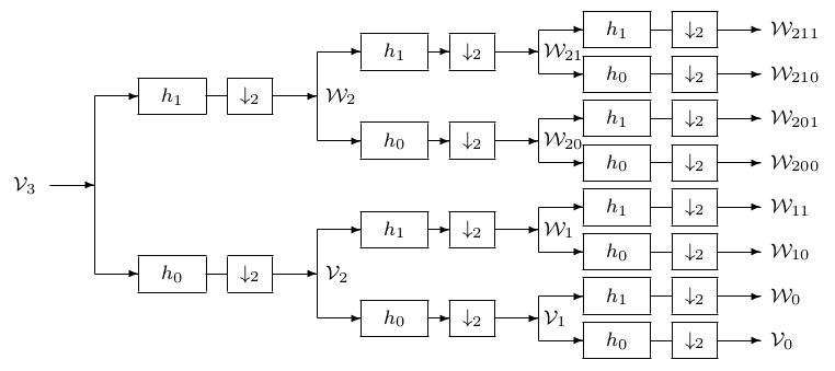The full binary tree for the three-scale wavelet packet transform.